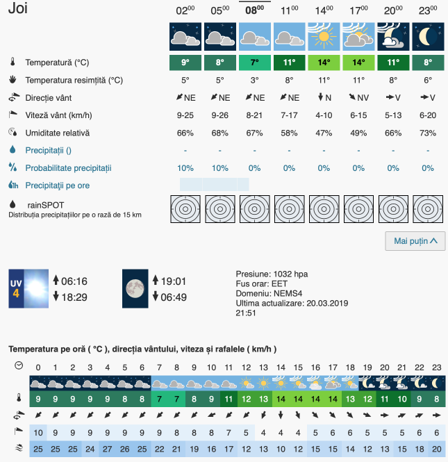 Prognoza meteo Romania 21 Martie 2019 #Romania (Romania weather forecast for today).