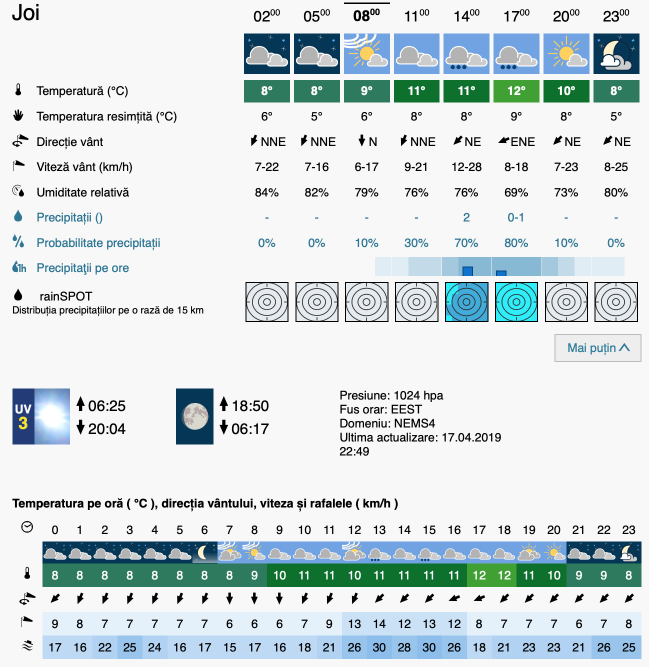 Prognoza meteo Romania 18 Aprilie 2019 #Romania (Romania weather forecast for today).