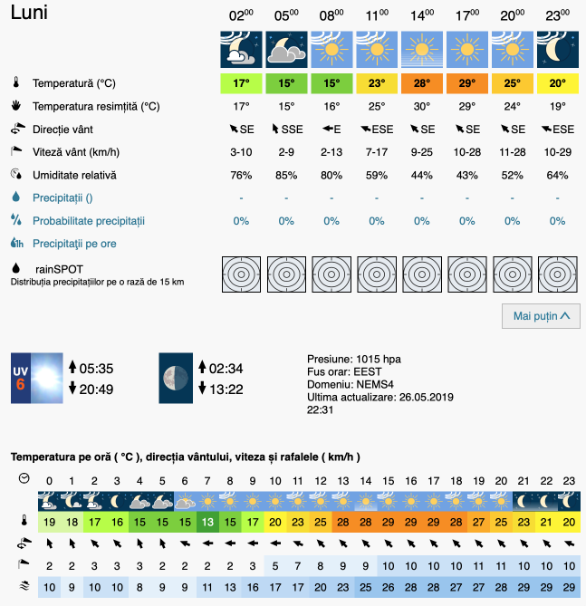 Prognoza meteo Romania 27 Mai 2019 #Romania (Romania weather forecast for today).