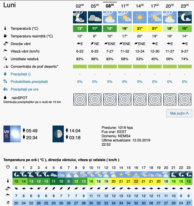 Prognoza meteo Romania 13 Mai 2019 #Romania (Romania weather forecast for today).