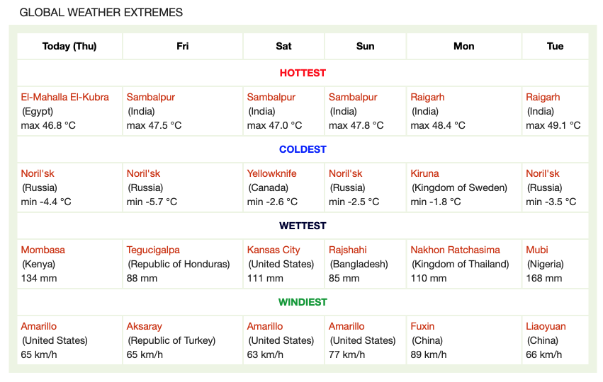 World weather extremes