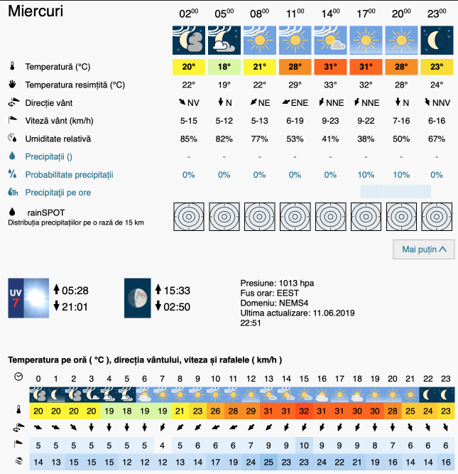 Prognoza meteo Romania 12 Iunie 2019 #Romania (Romania weather forecast for today).