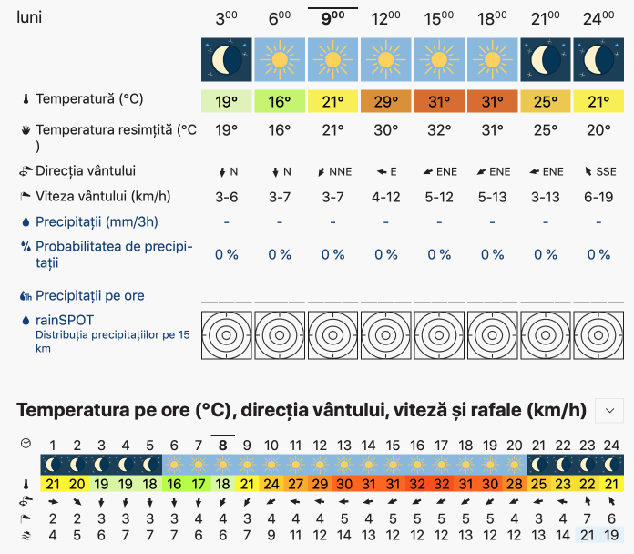 Prognoza meteo Romania 19 August 2019 Romania (Romania weather forecast for today).