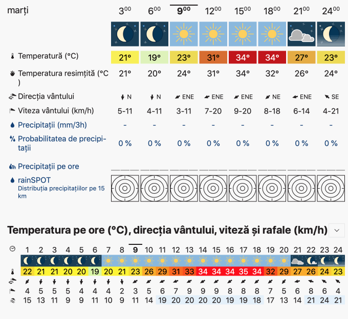 Prognoza meteo Romania 27 August 2019 Romania (Romania weather forecast for today).