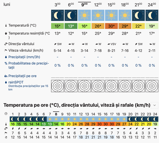 Prognoza meteo Romania 16 Septembrie 2019 Romania (Romania weather forecast for today).