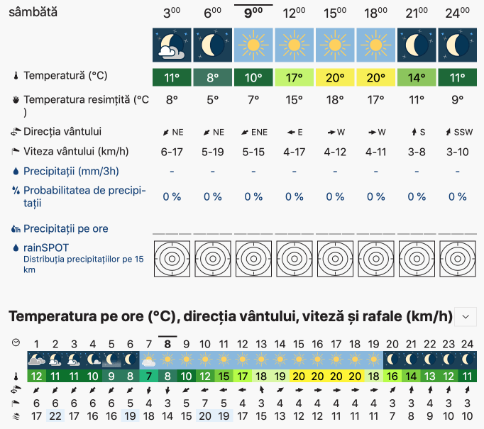 Prognoza meteo Romania 21 - 22 Septembrie 2019 #Romania (Romania weather forecast for today).