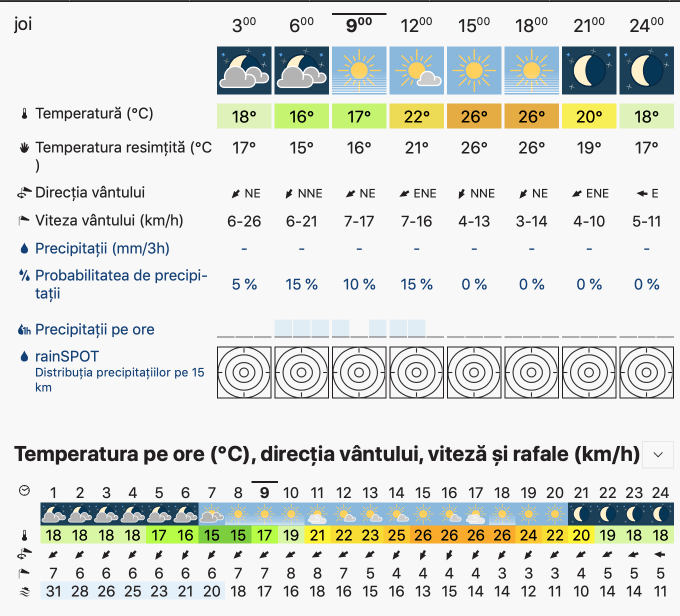 Prognoza meteo Romania 5 Septembrie 2019 Romania (Romania weather forecast for today).
