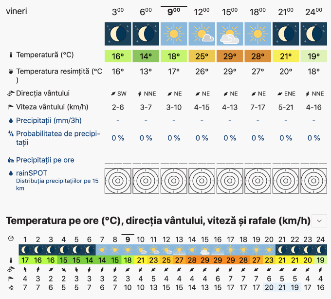 Prognoza meteo Romania 6 Septembrie 2019 Romania (Romania weather forecast for today).