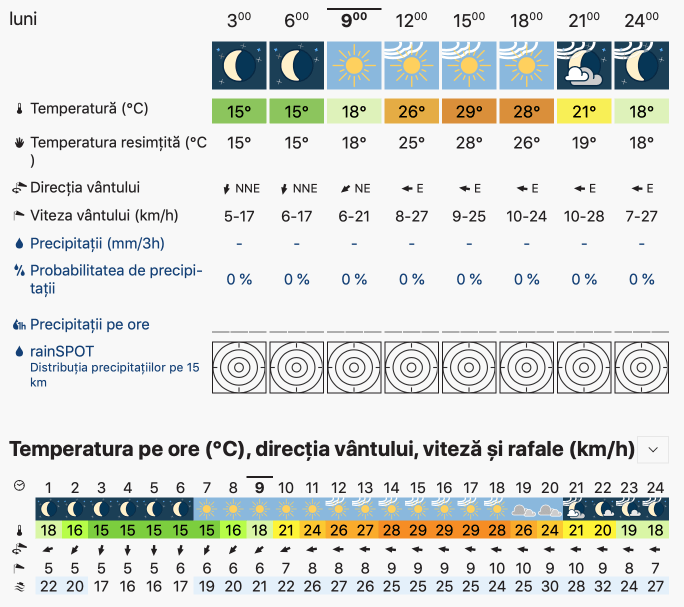 Prognoza meteo Romania 9 Septembrie 2019 Romania (Romania weather forecast for today).