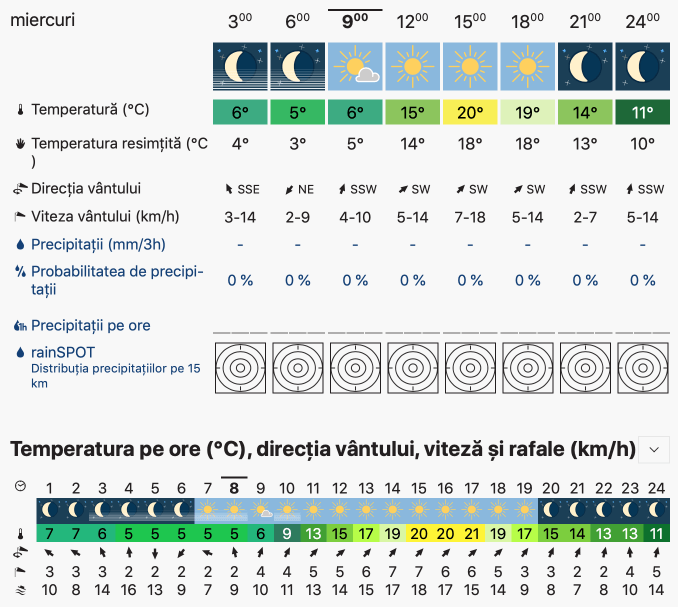 Prognoza meteo Romania 9 Octombrie 2019 Romania (Romania weather forecast for today).