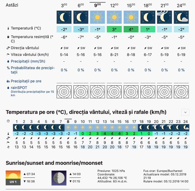 Prognoza meteo Romania 6 Decembrie 2019 Romania (Romania weather forecast for today).