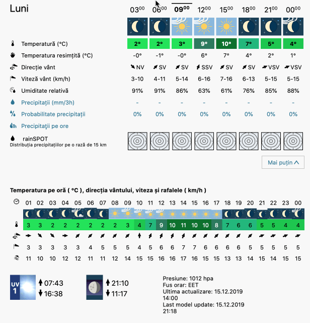 Prognoza meteo Romania 16 Decembrie 2019 Romania (Romania weather forecast for today).