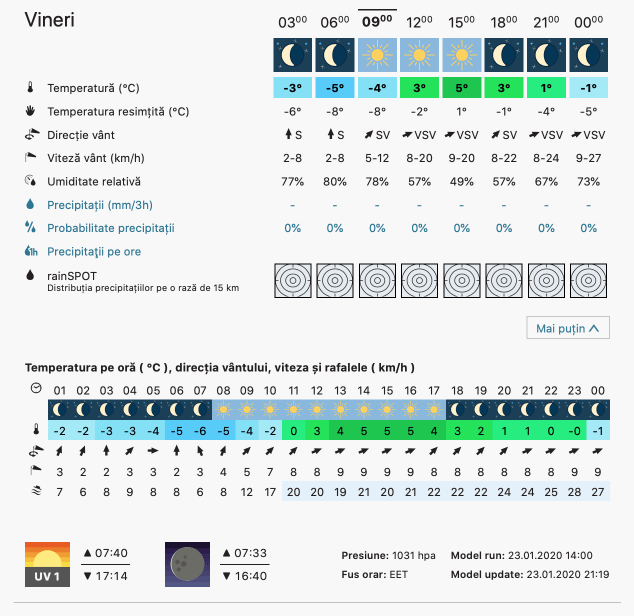 Prognoza meteo Romania 24 Ianuarie 2020 Romania (Romania weather forecast for today).