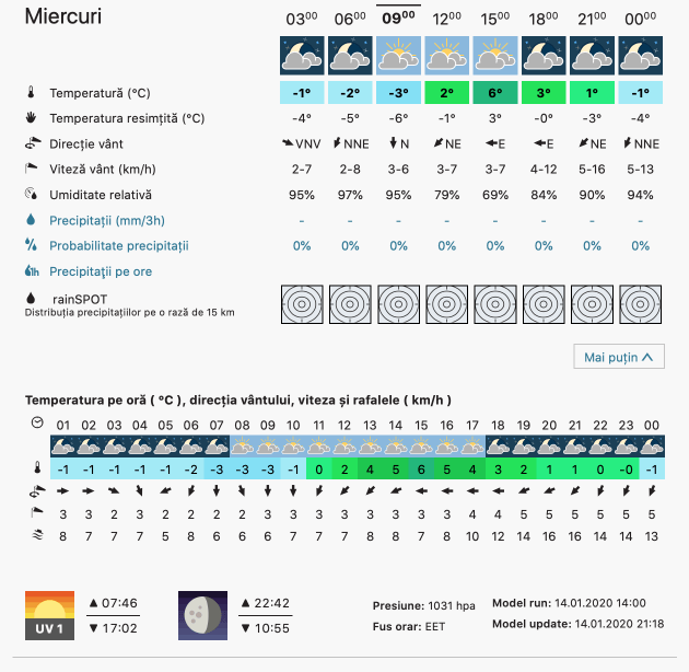 Prognoza meteo Romania 15 Ianuarie 2020 Romania (Romania weather forecast for today).