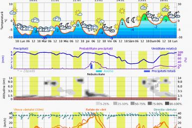 Prognoza vreme Postavaru 7l zile