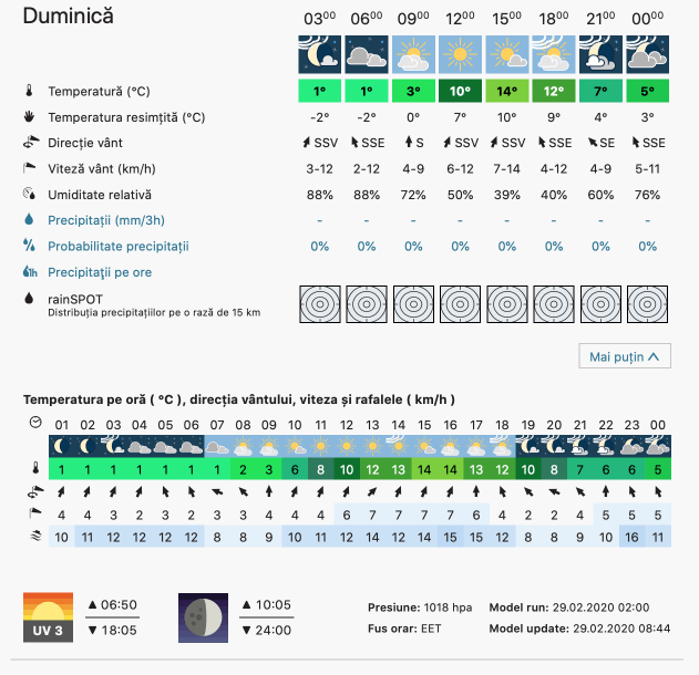 Prognoza meteo Romania  29 Februarie - 1 Martie 2020 #Romania (Romania weather forecast for today).