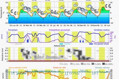 Prognoza meteo Postavarul 7 zile