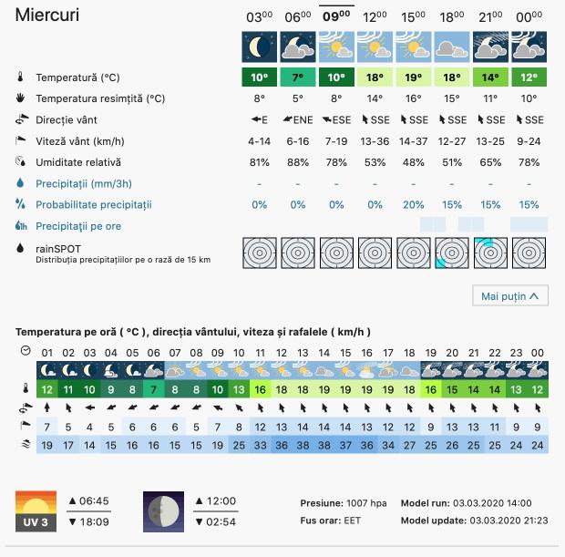 Prognoza meteo Romania 4 Martie 2020 Romania (Romania weather forecast for today).