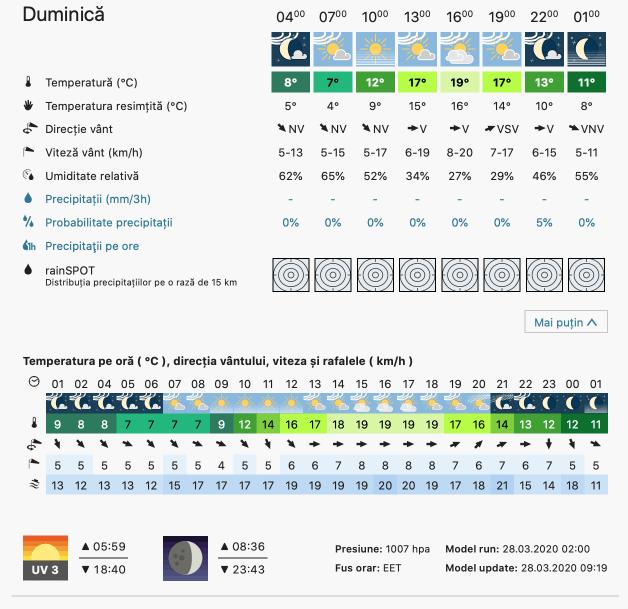Prognoza meteo Romania  28 - 29 Martie 2020 #Romania (Romania weather forecast for today).