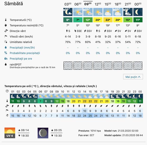 Prognoza meteo Romania  21 - 22 Martie 2020 #Romania (Romania weather forecast for today).