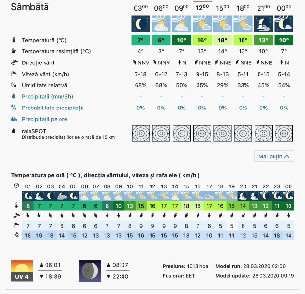 Prognoza meteo Romania  28 - 29 Martie 2020 #Romania (Romania weather forecast for today).