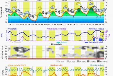 Prognoza vreme Masivul Postavarul 7 zile
