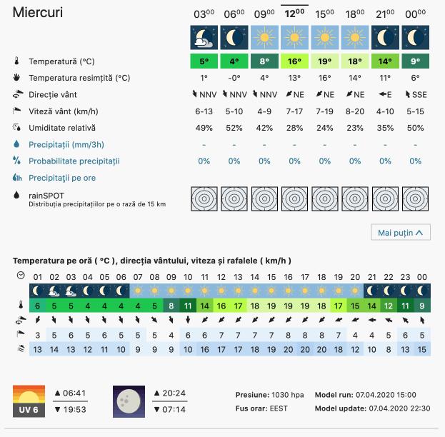 Prognoza meteo Romania 8 Aprilie 2020 Romania (Romania weather forecast for today).