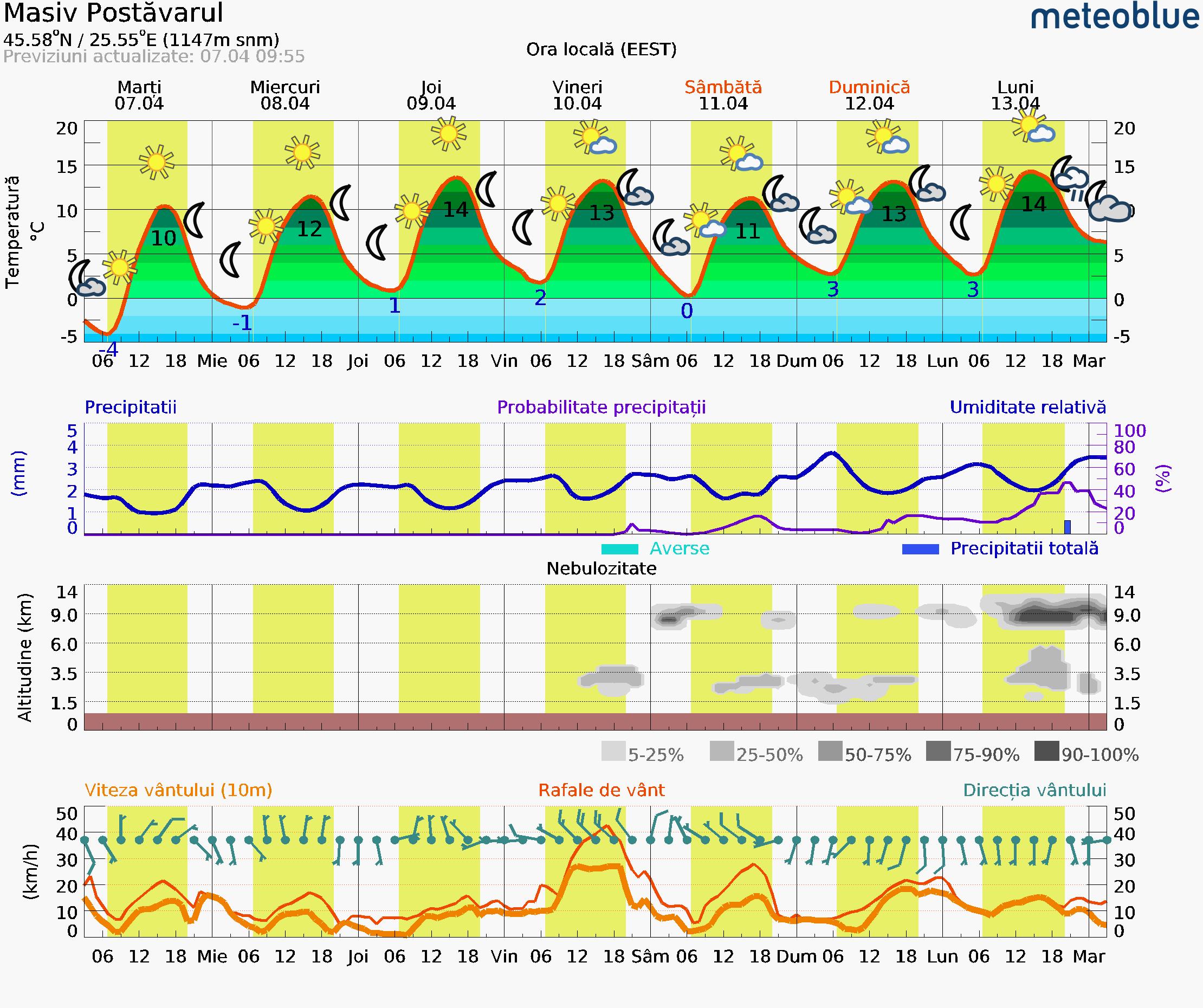 Prognoza vreme Masivul Postavarul, Poiana Brasov si Bucuresti #vremea #Romania #Carpathian (Poiana Brasov ski resort Romania)