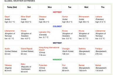 Global weather warnings