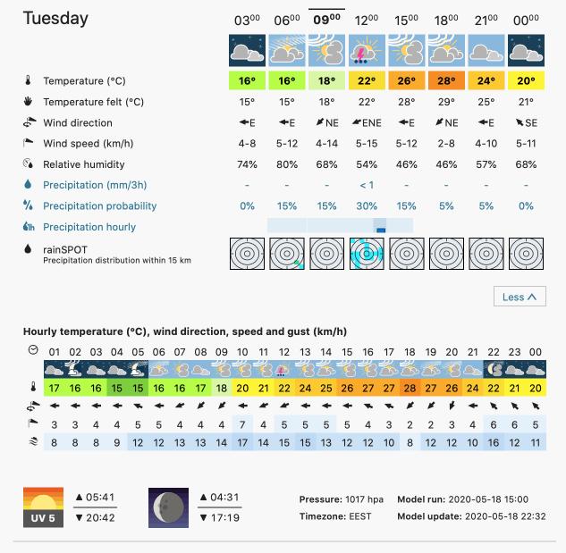 Prognoza meteo Romania 19 Mai 2020 Romania (Romania weather forecast for today).