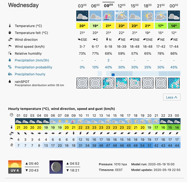 Prognoza meteo Romania 20 Mai 2020 Romania (Romania weather forecast for today).
