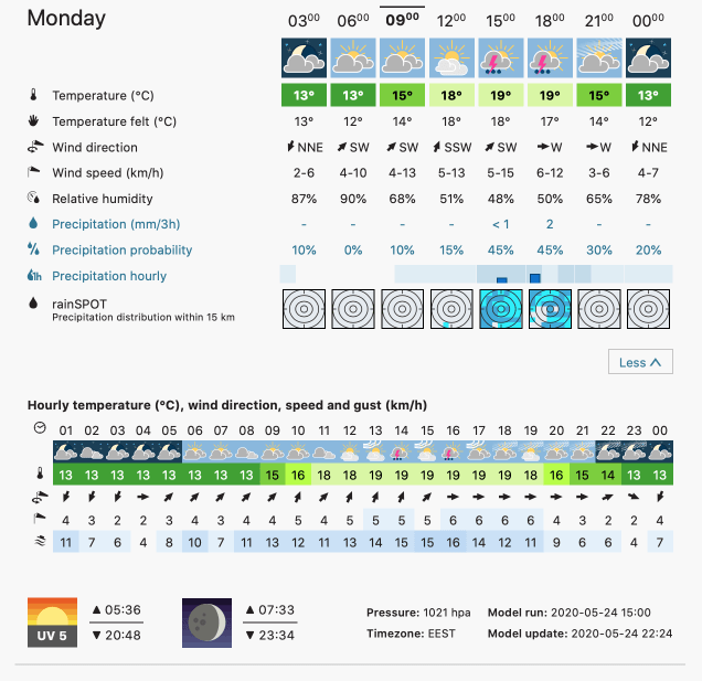 Prognoza meteo Romania 25 Mai 2020 Romania (Romania weather forecast for today).