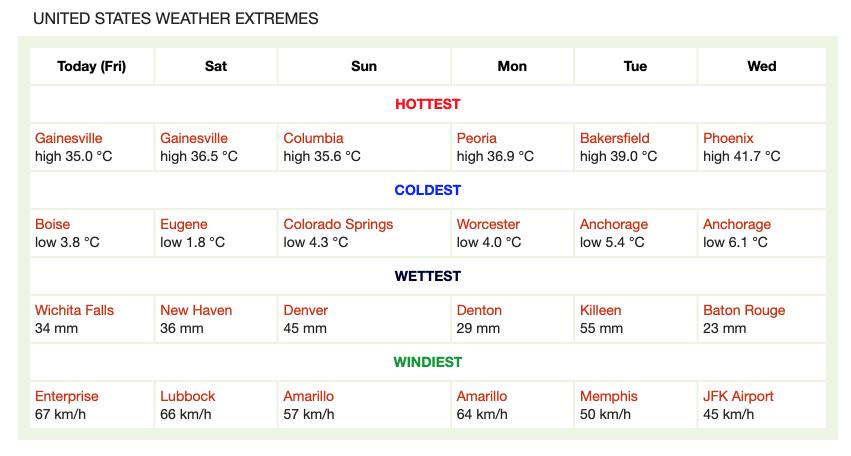 Extremele meteorologice prognozate pentru urmatoarele 6 zile in #Romania si #USA (Romania and USA #weather extremes)