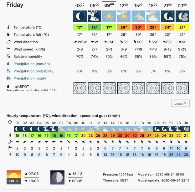Prognoza meteo Romania 25 Septembrie 2020 (Romania weather forecast)