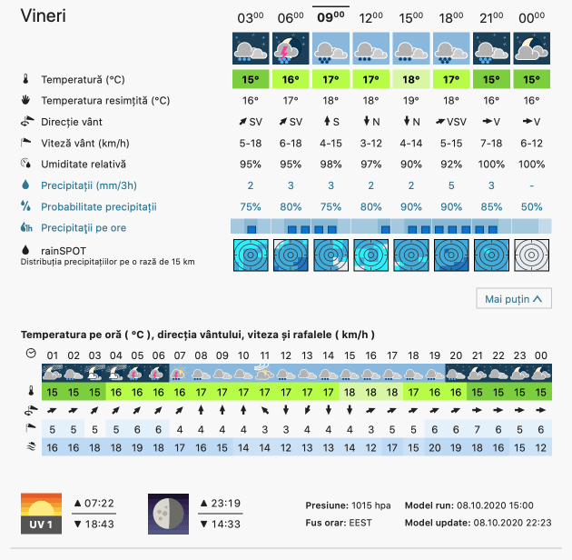 Prognoza meteo Romania 9 Octombrie 2020 (Romania weather forecast)