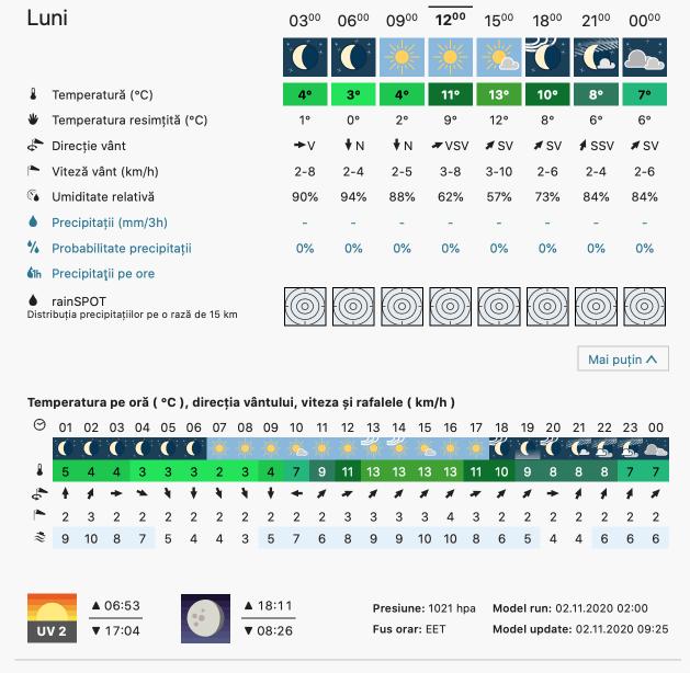 Prognoza meteo Romania 2 Noiembrie 2020 (Romania weather forecast)