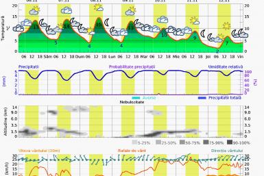 Prognoza vreme Bucuresti 7 zile