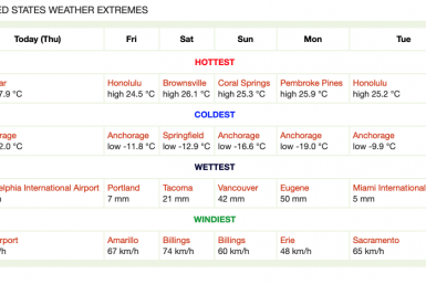 USA weather extremes