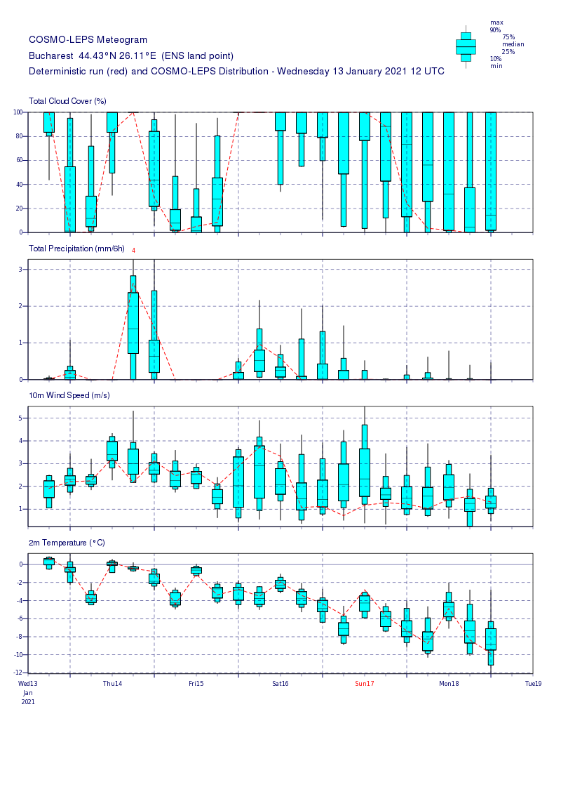 Prognoza meteo Romania 14 Ianuarie 2021 (Romania weather forecast)