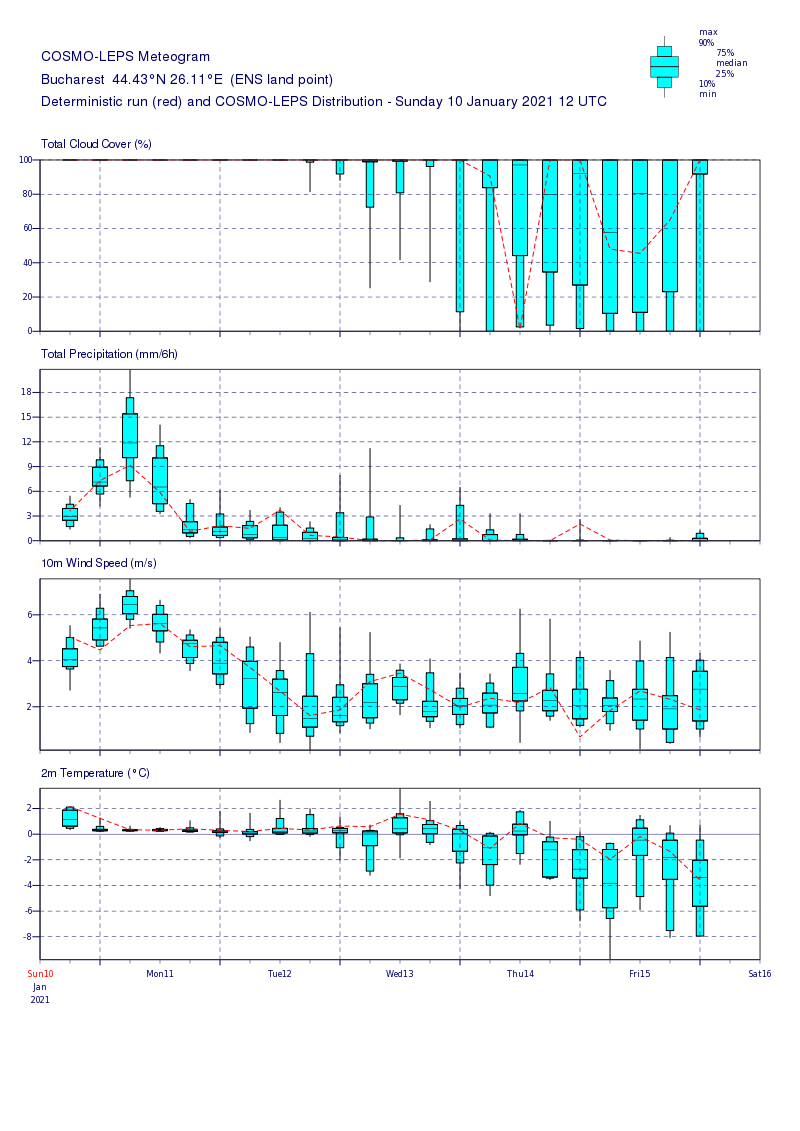 Prognoza meteo Romania 11 Ianuarie 2021 (Romania weather forecast)