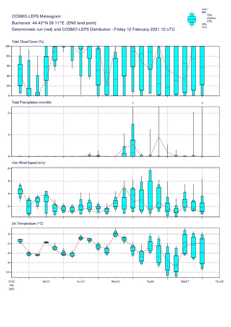 Prognoza meteo România  13 - 14 Februarie (Romania  forecast).