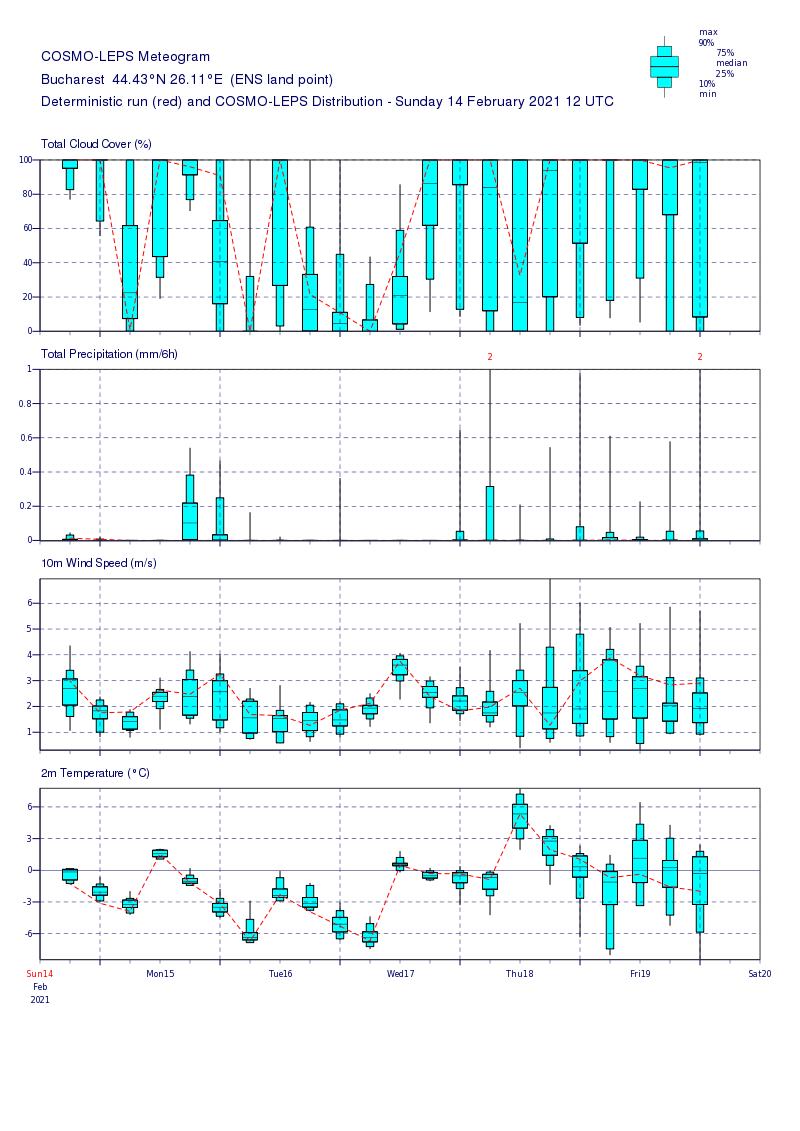Prognoza meteo Romania 15 Februarie 2021 (Romania weather forecast)