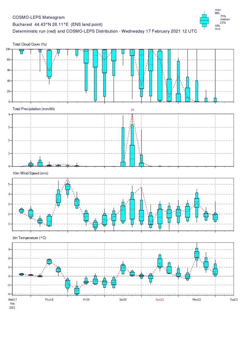Prognoza meteo Romania 18 Februarie 2021 (Romania weather forecast)