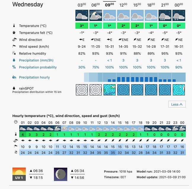Prognoza meteo Romania 10 Martie 2021 (Romania weather forecast)