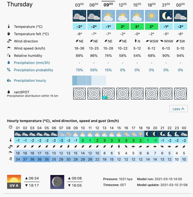 Prognoza meteo Romania 11 Martie 2021 (Romania weather forecast)