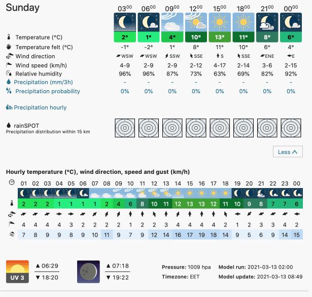 Prognoza meteo România  13 - 14 Martie (Romania  forecast).