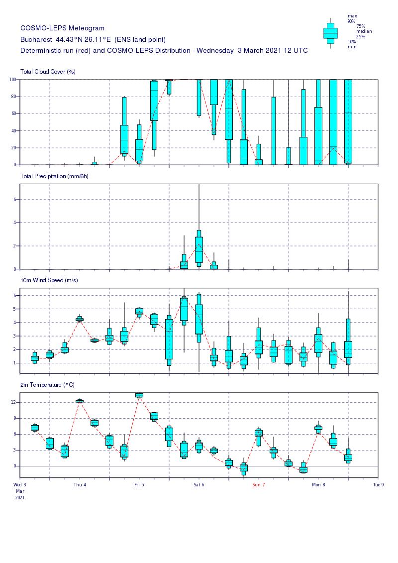 Prognoza meteo Romania 4 Martie 2021 (Romania weather forecast)