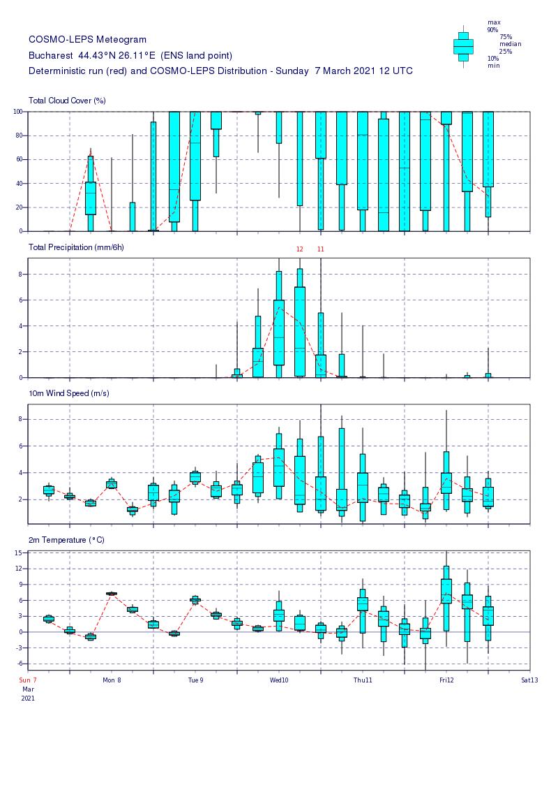 Prognoza meteo Romania 8 Martie 2021 (Romania weather forecast)