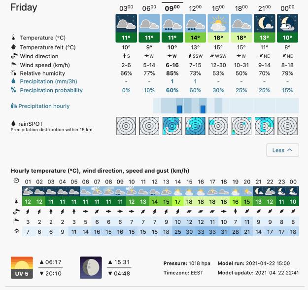 Prognoza meteo Romania 23 Aprilie 2021 (Romania weather forecast)