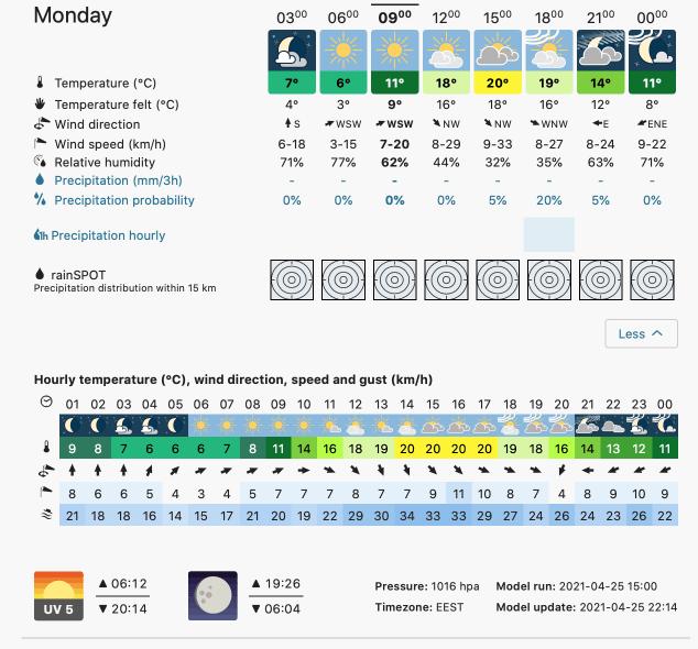 Prognoza meteo Romania 26 Aprilie 2021 (Romania weather forecast)
